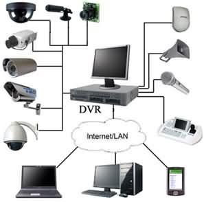 Настройка видеорегистратора, настройка удалённого доступа