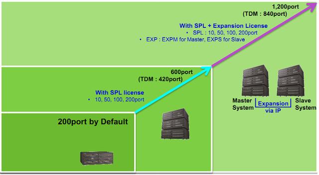 eMG800 - лицензии расширения