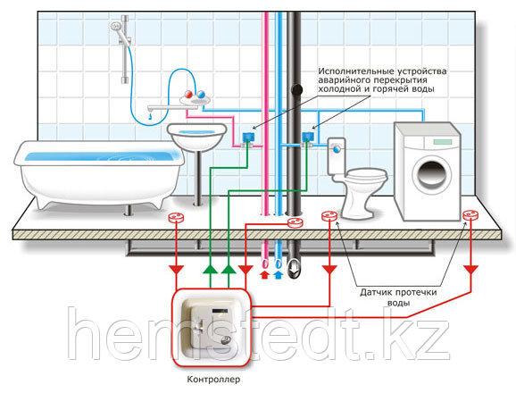 Система контроля протечек воды «Нептун»