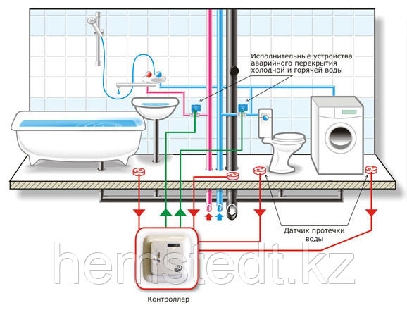 Система контроля протечек воды «Нептун», фото 2