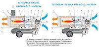 Тепловые пушки, тепловентиляторы, дизельные пушки и газовые обогреватели.