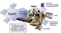 Интеграция IP-АТС Агат с GSM-шлюзами Open Vox