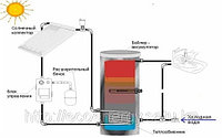 SP-60-300 Солнечная водонагревательная система, бак 300 л., 60 вакуумных тепловых трубок, фото 1