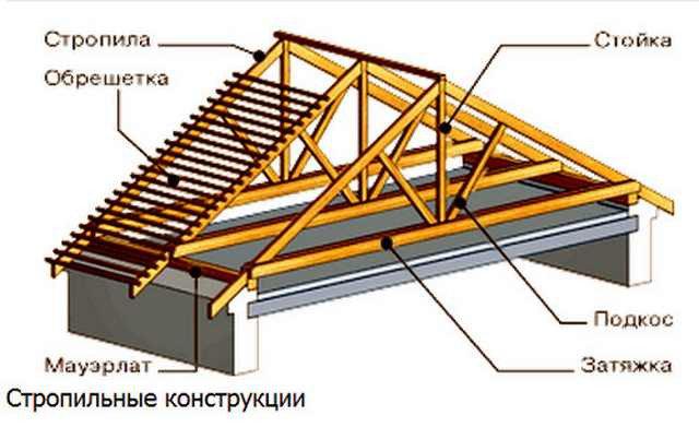 РЕКОНСТРУКЦИЯ МЯГКОЙ КРОВЛИ -1