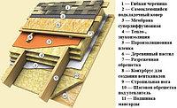 Холодная и теплая крыши: отличия
