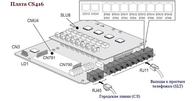 IPАТС eMG80. Плата CS416