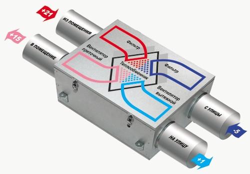 Приточно-вытяжные установки