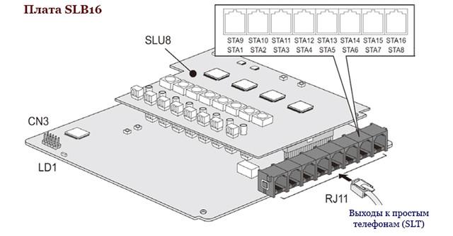 IPАТС eMG80. Плата SLB16