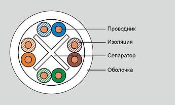 Eurolan кабель кат.6 UTP 4 пары, PVC, коробка 305м
