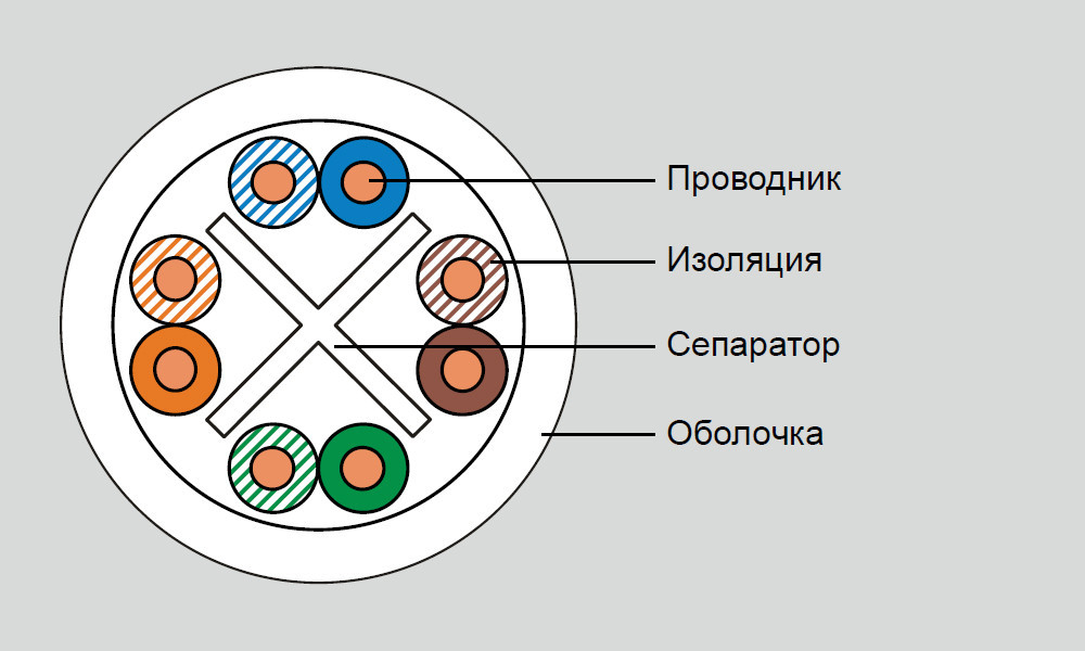 Eurolan кабель кат.6 UTP 4 пары, LSZH, коробка 305м