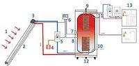 Солнечный водонагреватель - устройство