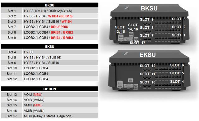 IP АТС eMG80 ― платы и слоты