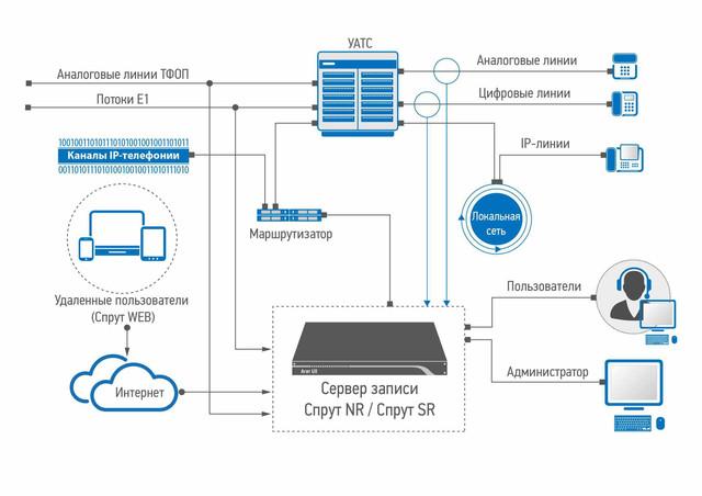 схема подключения автономного сервера записи Спрут SR 4000 Professional