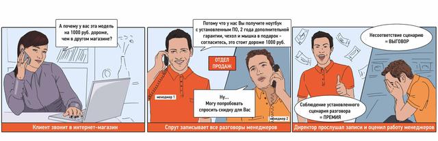 система записи Спрут для повышения эффективности отдела продаж