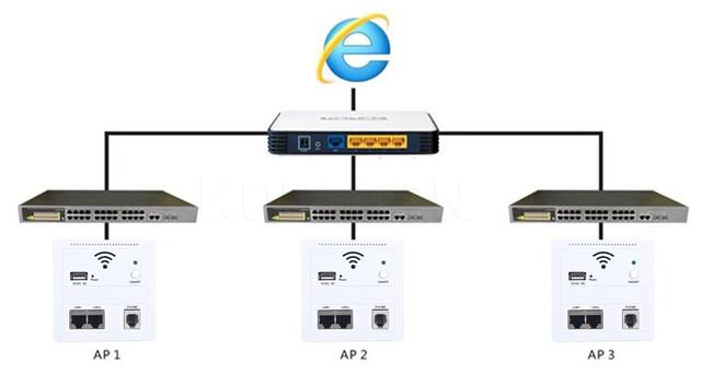 схема подключения точек доступа