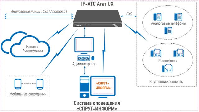 """схема подключения системы оповещения """"Спрут-Информ"""" к IP-АТС """"АГАТ-UX"""""""