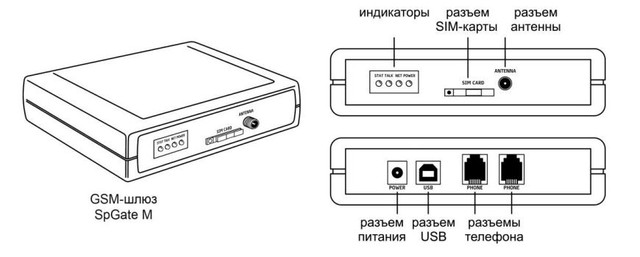 GSM шлюз SpGate M