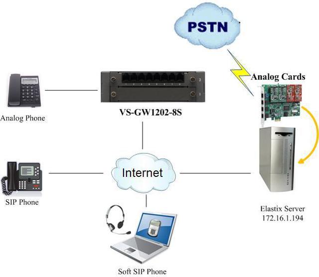 схема включения OpenVox VoIP шлюза на 8 FXS портов