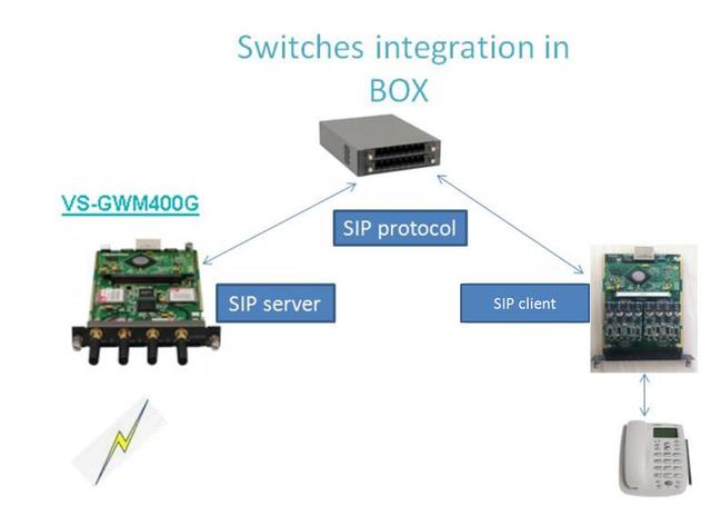 подключение гибридного шлюза к GSM и аналоговым телефонам