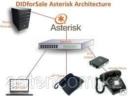 IP АТС Asterisk. Техподдержка и сопровождение