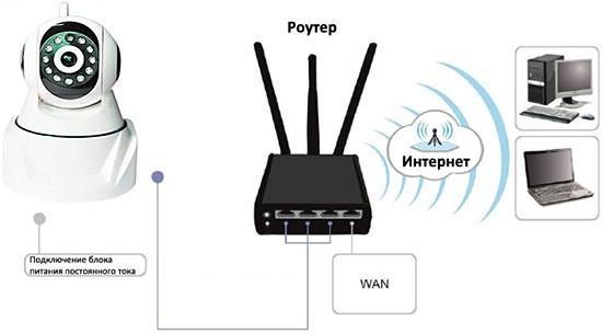 Схема подключения IP-камеры