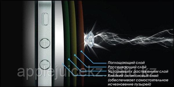 Противоударное стекло для экрана IPhone