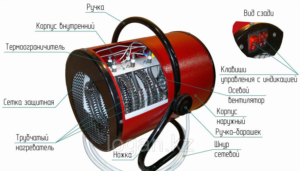 Тепловая пушка ТВ-3  (1,5/3,0 кВт)