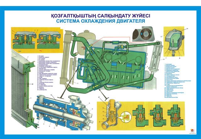 Плакаты устройство автомобилей