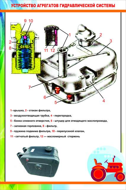 Плакаты устройство трактора