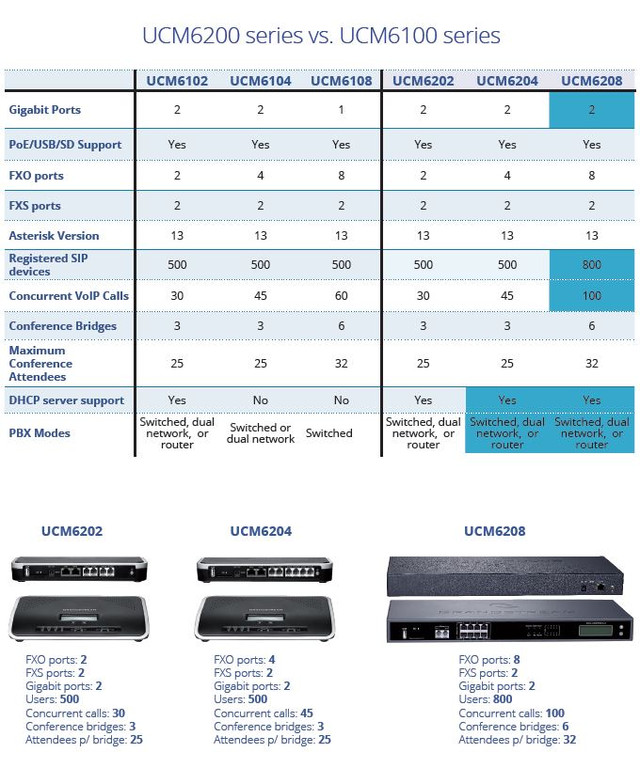 IP PBX Grandstream сравнение 6100 серии с 6200 серией