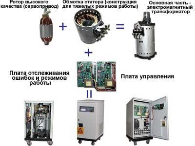 Стабилизатор напряжения 20 кВт  АСНЭ-20-ТМ. Новосибирск