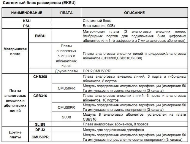 Компоненты мини АТС Aria Soho - блок расширения