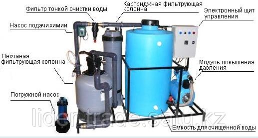 Очистное оборудование АКВА-2 Габаритные размеры 1,6х0,7х1,3 м
