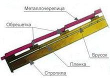 Металлочерепица Монтерей 0,45 глянец