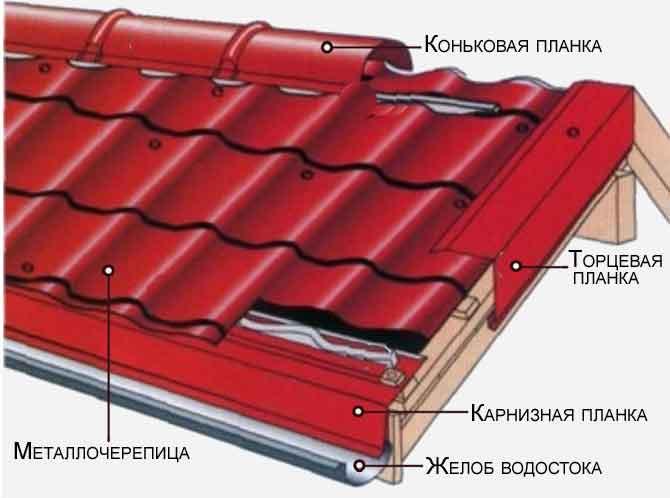 Металлочерепица глянец Россия