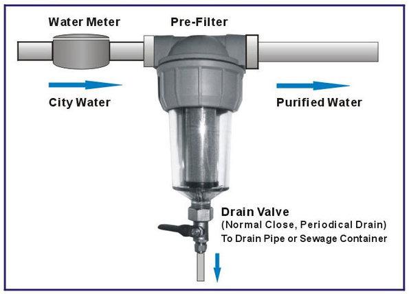 Магистральный фильтр prf-01 , фото 2