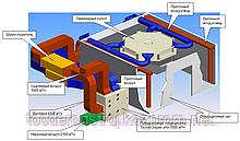 Вентиляция (приток и вытяжка) лечебных медицинских учреждений