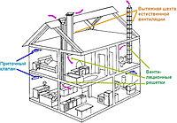 Вентиляция (приток и вытяжка) частного дома, коттеджа