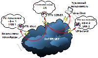 Построение VPN сети в Алматы