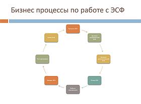 Настройка электронных счетов-фактур (ЭСФ), фото 3