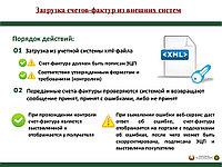 Настройка электронных счетов-фактур (ЭСФ)