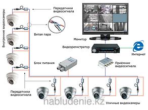 Готовые решения системы видеонаблюдения