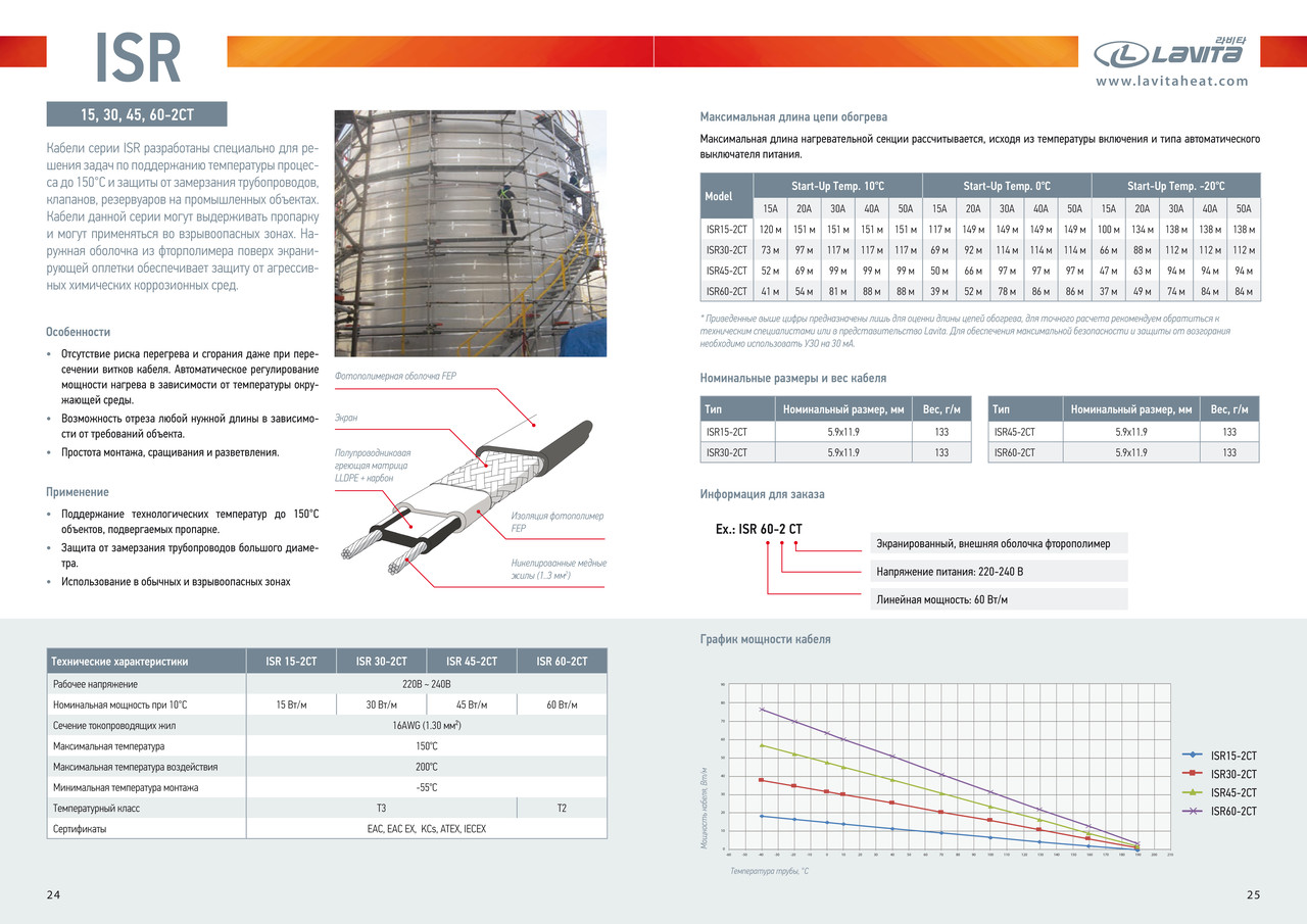 Саморегулирующийся нагревательный кабель ISR 60-2CT, 60 Вт/м