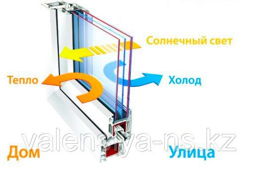 окно стеклопакет