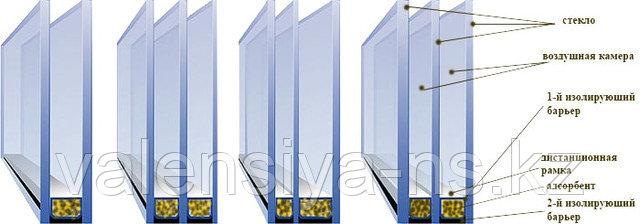 Изготовление стеклопакетов Астана