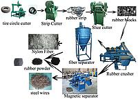 Оборудование по переработке изношенных шин, производительностью 400кг./час