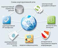Корпоративные сети передачи данных