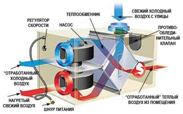 Проект вентиляции бассейнов
