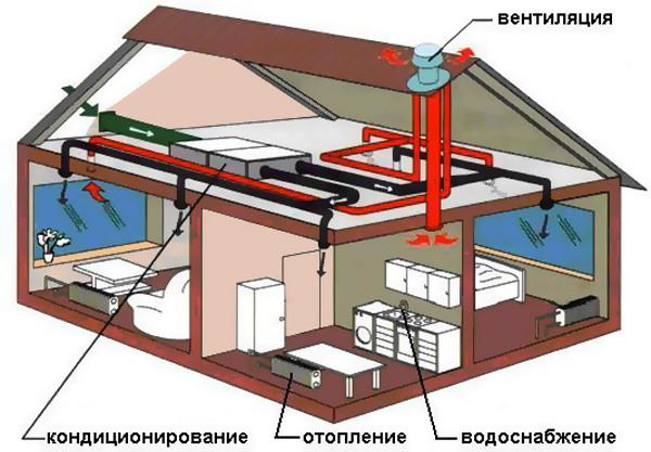 Проект вентиляции офисов, магазинов и общественных зданий