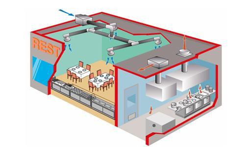 Проект вентиляции ресторанов и кухонь